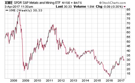 SPDR S&P Metals & Mining ETF