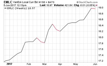 VanEck Vectors J.P. Morgan EM Local Currency Bond