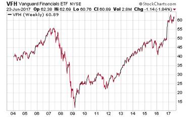 The Vanguard Financials ETF